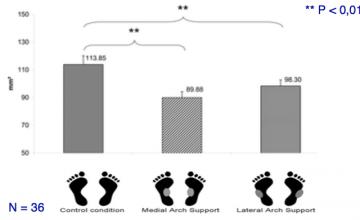 Posturologie : Effet de stimulations biomécaniques plantaires de 3 mm sur la stabilité posturale